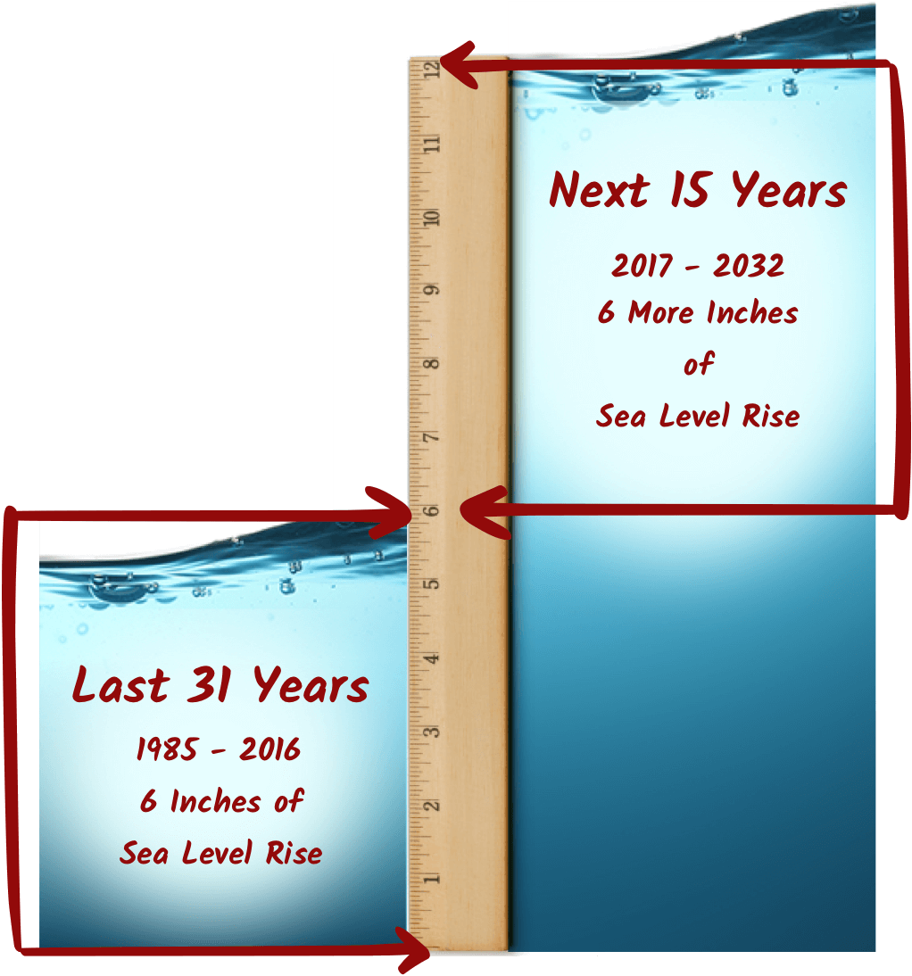 Florida Sea Level Rate