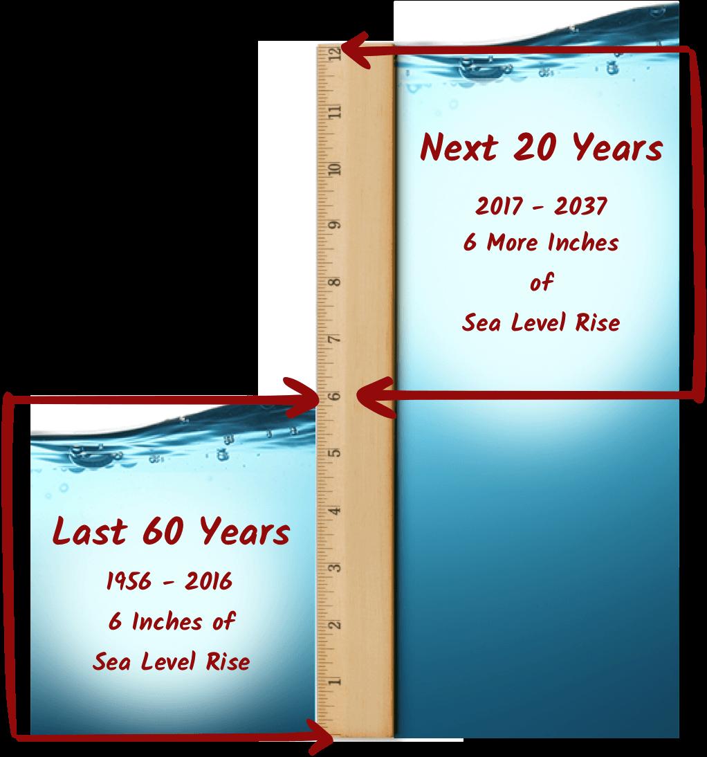 Sea Level Rise Forecast - Sea Level Rise